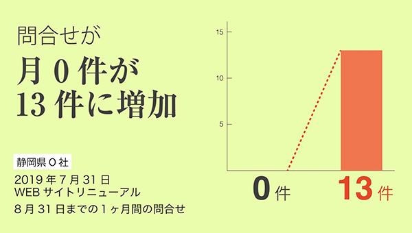 静岡県O社の事例