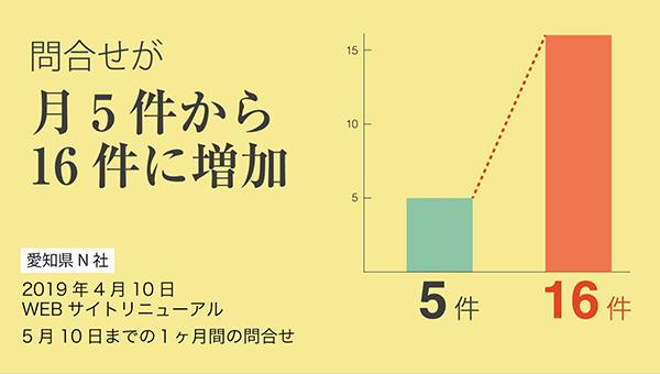 愛知県N社の事例